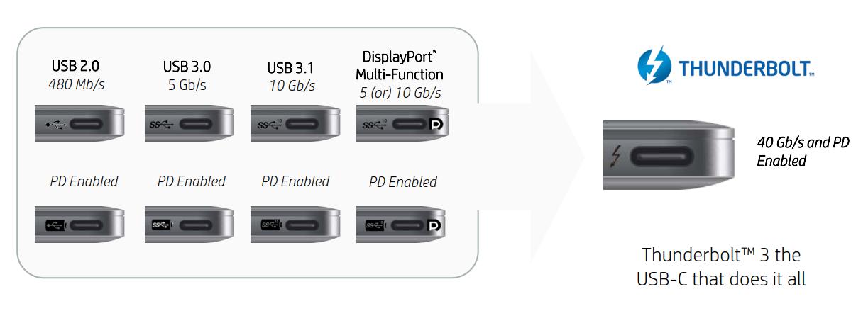USB-C Symbole